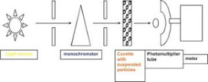 mekanisme kerja turbiditymeter secara sederhana