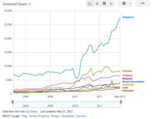 Internet-ASEAN-2012-GadgetG