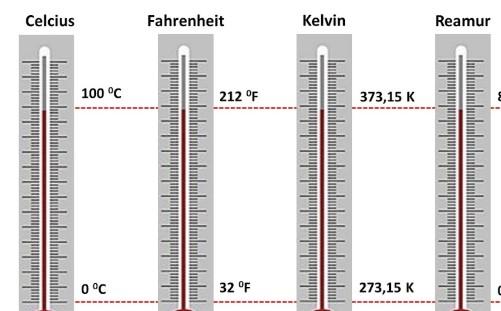 Apa Itu Skala Fahrenheit